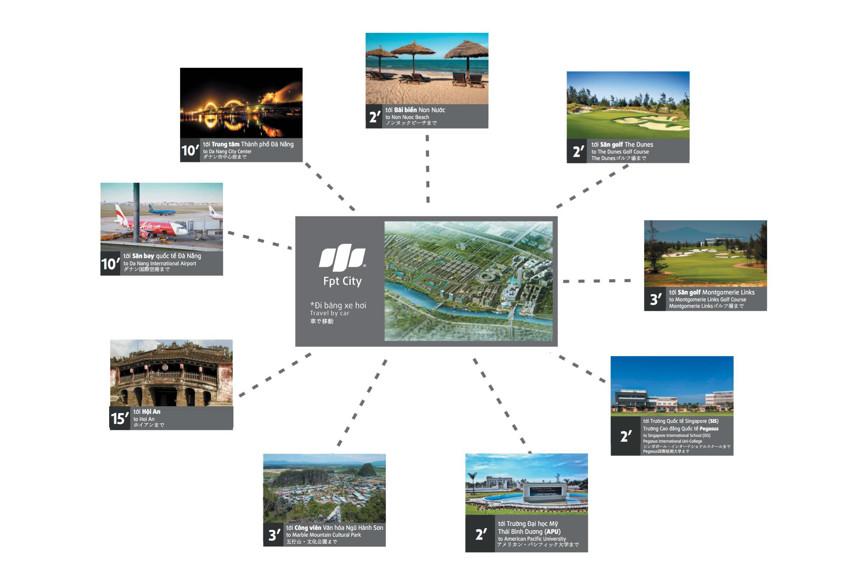 Dự án FPT City Đà Nẵng có liên kết vùng đa dạng